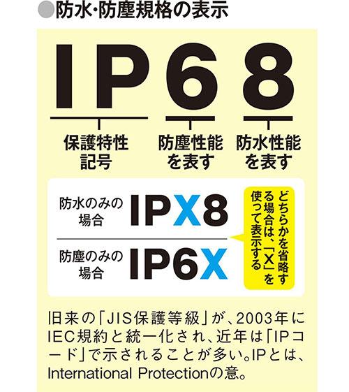 完全防水IPX7仕様なので水に濡れても安心