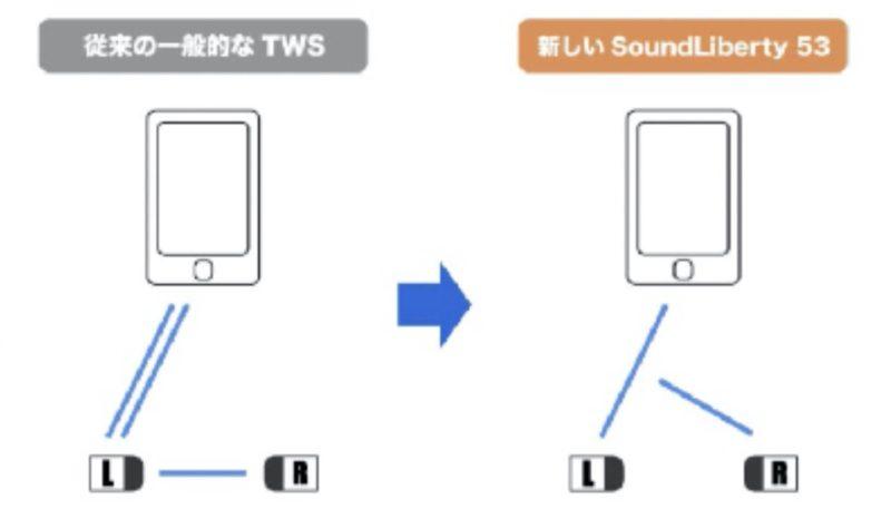 左が親機になっているので、右のみで使うときに接続が遅れる
